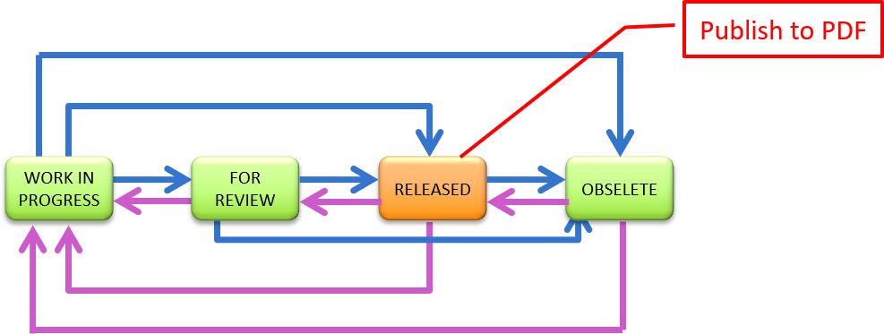 Vault-Release